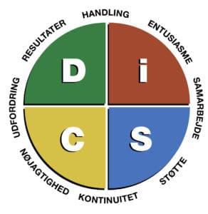 fd55e37e DiSC profil: Få indsigt i - og adgang til et af verdens mest ...